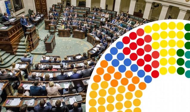 Voorlopige zetelverdeling na uitslagen verkiezingen: zo zouden het Vlaams en federaal parlement eruit kunnen zien