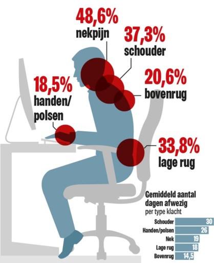Bureauwerk zit niet goed: helft kantoorwerkers lijdt aan pijnlijke nek, rug of schouders