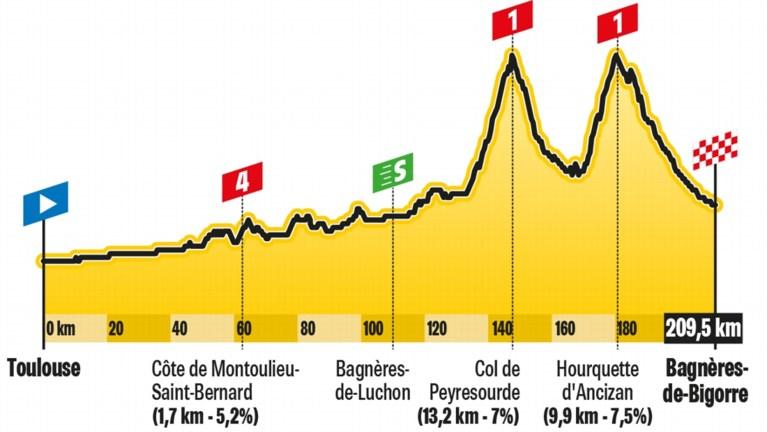 De rit van donderdag in de Tour: daar zijn de Pyreneeën