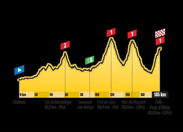 De Touretappe van zondag: vier beklimmingen, aankomst op nieuwe slotklim