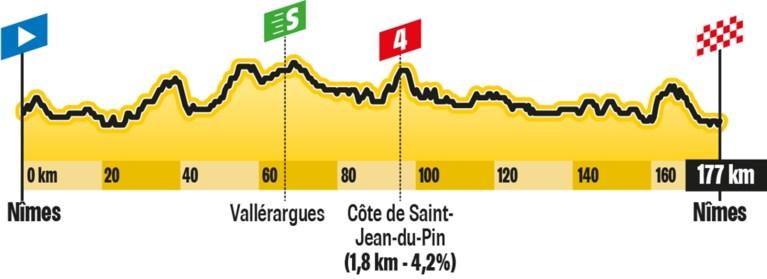 De rit van dinsdag in de Tour de France: gouden kans voor onze landgenoten?