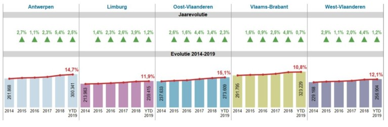 Een huis kopen is in één jaar tijd al 10.000 euro duurder geworden: zo hoog liggen de prijzen in Vlaanderen