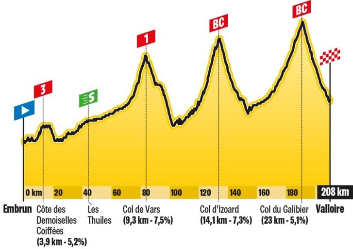 De rit van donderdag in de Tour: eerste zware Alpenrit met Izoard en Galibier