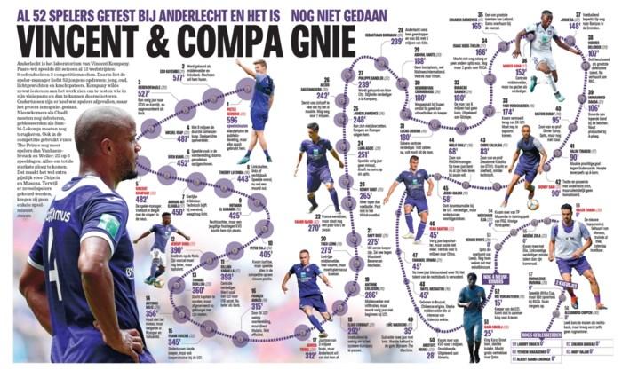 Vincent & compagnie: al 52 spelers getest bij Anderlecht en het is nog niet gedaan