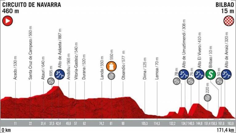 De rit van vandaag in de Vuelta: dit was er eentje voor Bjorg Lambrecht geweest...
