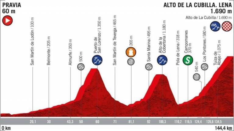 Fuglsang zegeviert bovenop de Alto de la Cubilla, rode trui Roglic overleeft moeilijk moment