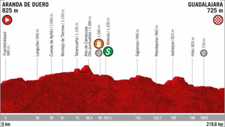 Vandaag in de Vuelta: kans op waaiers tijdens langste etappe