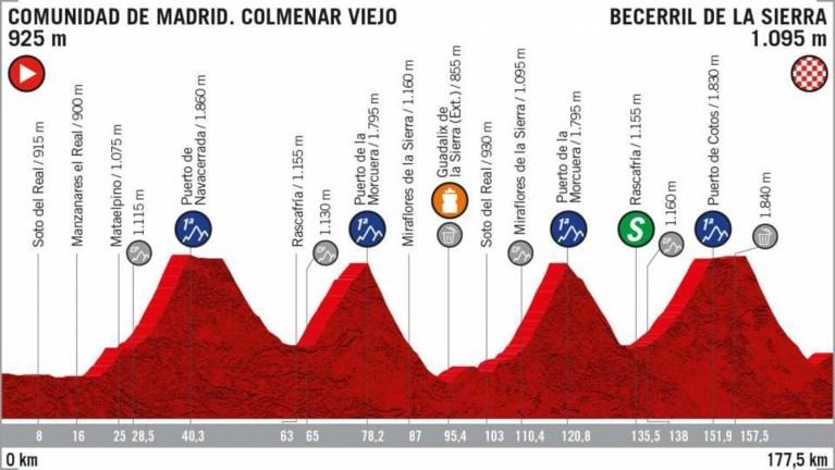 Vandaag in de Vuelta: twee keer dezelfde twee cols van 1ste categorie