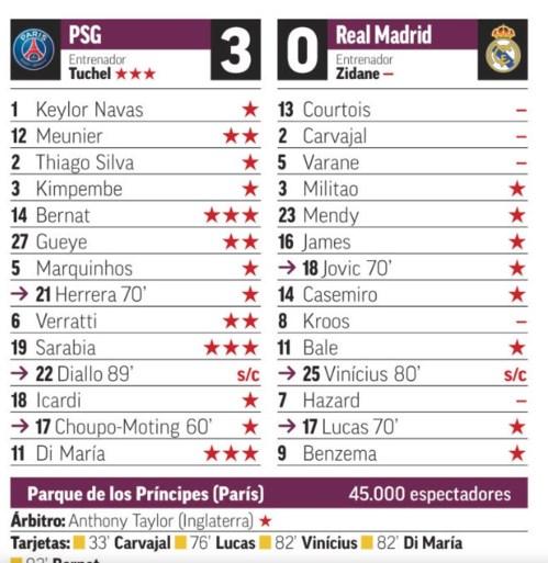 """Spaanse pers hard voor Belgische Real-sterren: """"Hazard was vermist, Courtois houdt ze niet tegen"""""""