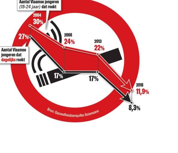 """""""De jeugd keert zich totaal af van de sigaret"""": minder dan 10 procent van Vlaamse jongeren rookt nog dagelijks"""