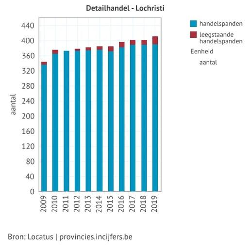 Lochristi kreeg op tien jaar tijd 24.000 vierkante meter winkelvloer extra