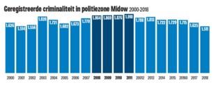 Criminaliteit in politiezone Midowop laagste punt in achttien jaar