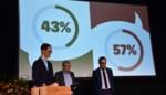 Kortrijk stemt nee: geen extra autoloze zondagen na eerste digitaal referendum