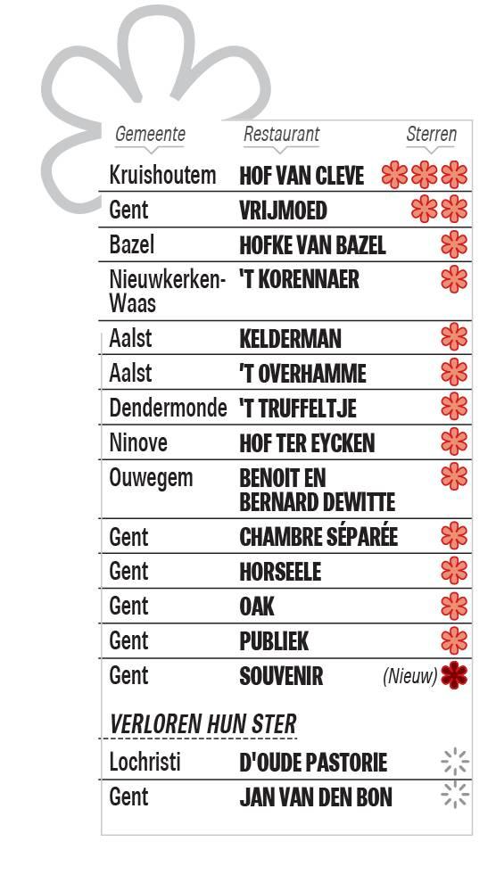 Geen verrassingen bij Michelin: Hofke van Bazel en 't Korennaer behouden hun ster - Het Nieuwsblad