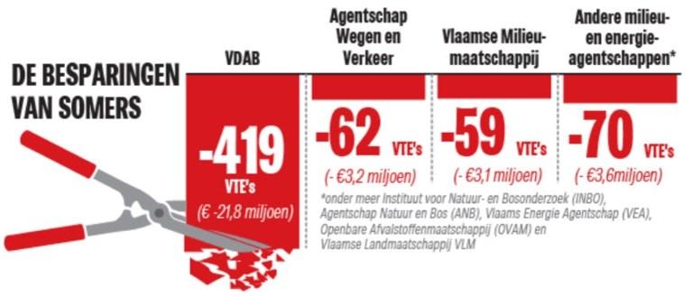 Somers haalt de hakbijl boven: vooral VDAB zal besparingen voelen