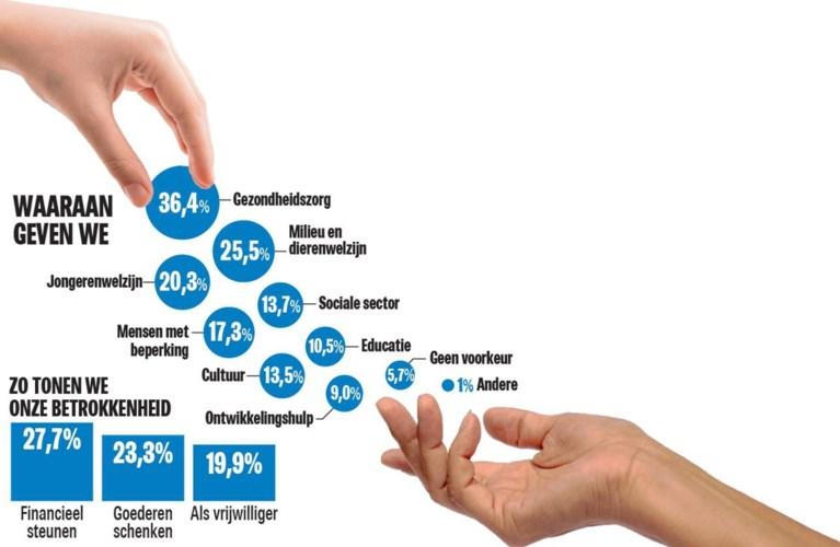 Vlaming doneert gemiddeld 240 euro per jaar: aan deze goede doelen geeft u het meest én het minst