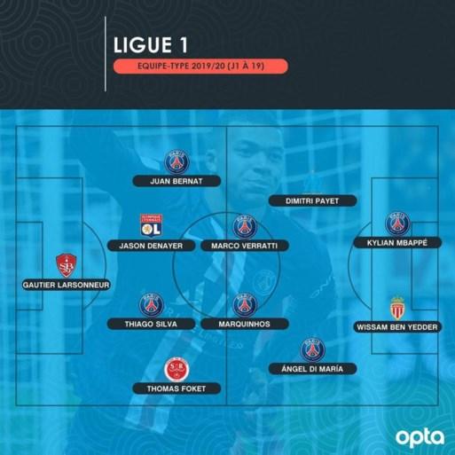 Denayer en Foket verkozen in de 'Ploeg van de Heenronde' in de Ligue 1