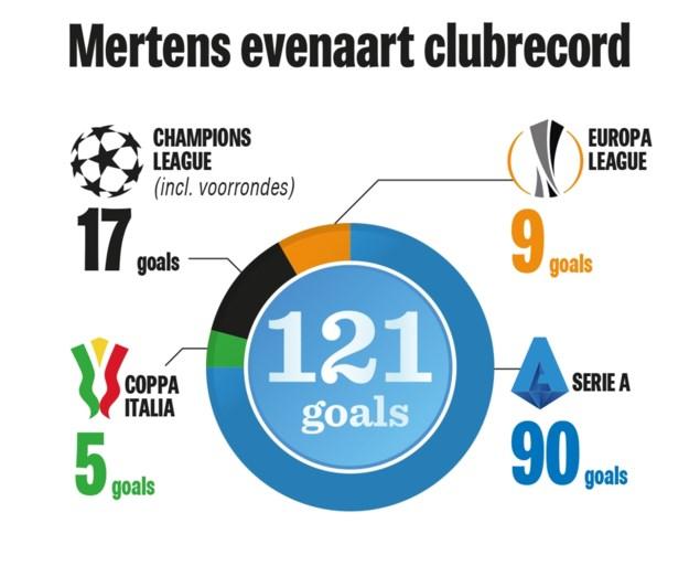 <I>Finalmente</I>! Dries Mertens evenaart clubrecord met 121e doelpunt voor Napoli, maar valt dan geblesseerd uit