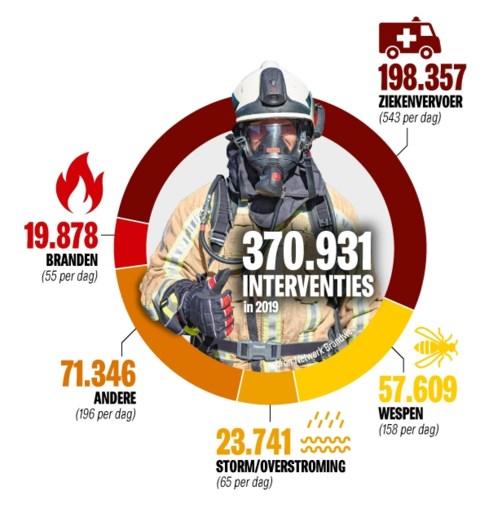 Elke 85 seconden rukt brandweer uit, en dat is meestal niet voor een brand