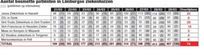 Opnieuw 27 Limburgse coronadoden: grootste stijging sinds uitbraak virus