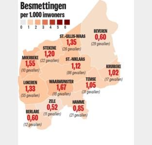 """Zoveel coronabesmettingen zijn er in het Waasland: """"Maar cijfers zeggen niet alles"""""""