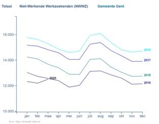 Coronacrisis slaat economische wonden: Gentse werkloosheid schiet de hoogte in