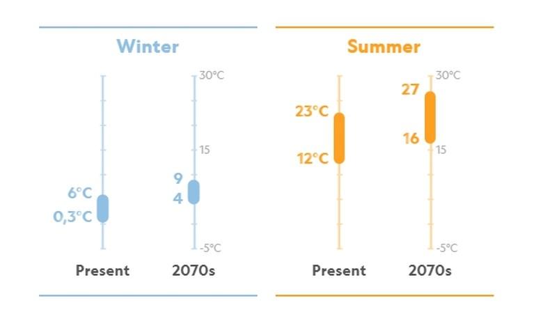 """Nieuwe simulatie van 'National geographic' toont aan: """"Vlaanderen krijgt het klimaat van Toscane"""""""