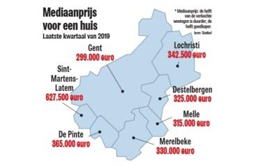 """300.000 euro voor huis in Gent: """"Studenten blijven plakken en er is veel tewerkstelling"""""""