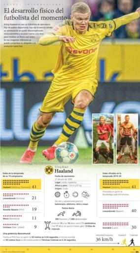 """De fysieke explosie van supertalent Erling Haaland: """"Hij genereerde 12 kilogram spieren in 15 maanden, ongelooflijk!"""""""