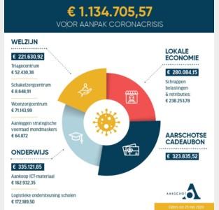 Meer dan 1 miljoen euro voor aanpak coronacrisis