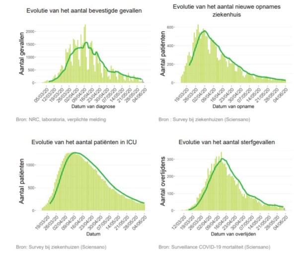 """De impact van het coronavirus blijft dalen: """"Maar we moeten voorzichtig blijven, het virus is er nog steeds"""""""