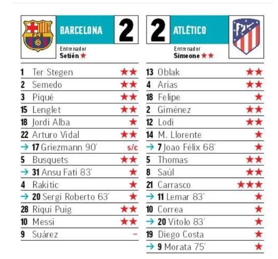 """Coach Simeone en Spaanse pers onder de indruk van Carrasco: """"Barcelona beefde elke keer hij zich op gang trok"""""""
