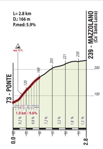UCI onthult meer details over parcours WK wielrennen in Imola: gesneden koek voor klimmers