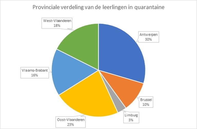 OVERZICHT. Cijfers besmettingen en quarantaines in scholen bekendgemaakt: dit zijn de verschillen tussen Vlaamse provincies