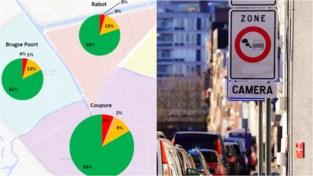 Amper nog oudere (diesel)wagens ingeschreven in Gent-centrum