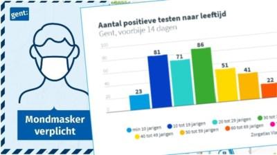 Nieuwe coronacijfers over Gentenaars: hoeveel testen per dag? Hoeveel zijn er positief?