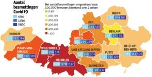 1.020 nieuwe bevestigingen Covid-19 in regio Mechelen, 22% van alle besmettingen is deze week vastgesteld