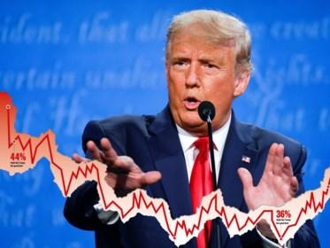Zo verging het de populariteit van Trump: paar piekjes, maar vooral veel diepe dalen