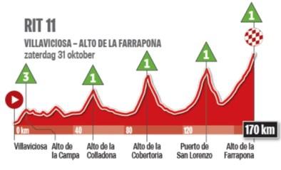Zaterdag wacht het peloton in Vuelta maar liefst vijf beklimmingen