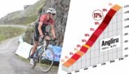 """Zondag in Vuelta spektakel verzekerd op de Alto de l' Angliru, het Monster van Asturië: """"Laatste kilometers is het naar boven kruipen"""""""