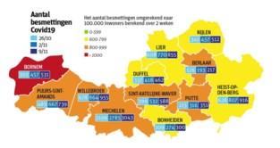 Aantal besmettingen derde week op rij lichtjes gedaald: meeste gevallen in Mechelen, Puurs-Sint-Amands hardst getroffen