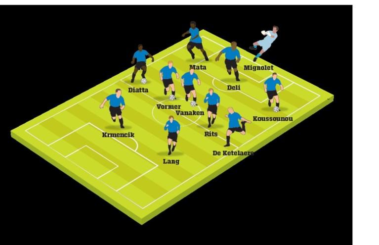 Dit zijn de vermoedelijke opstellingen voor Dortmund-Club Brugge: De Ketelaere op de linkerflank, Krmencik krijgt kans in Champions League