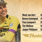 Het verschil tussen Wout van Aert en Remco Evenepoel is in tegenstelling tot vorig jaar deze editie wel heel groot.