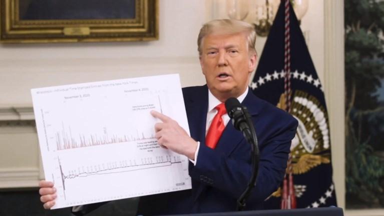 """Trump geeft """"belangrijkste toespraak ooit"""" vanuit Witte Huis, over kiesfraude: """"Geen nieuwe verkiezing, maar stemmen vernietigen"""""""