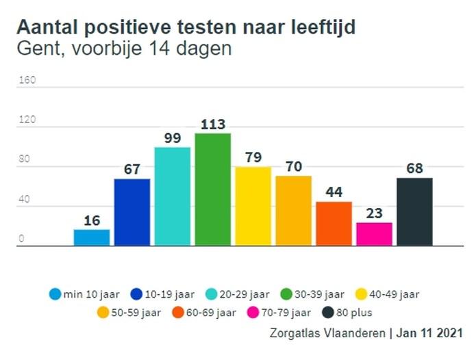 """""""Het virus circuleert weer meer"""": daling in besmettingen in Gent stilgevallen"""