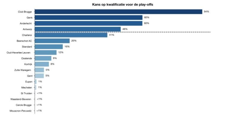 Onderzoekers van KU Leuven wagen zich aan voorspelling: deze vier ploegen spelen play-off 1