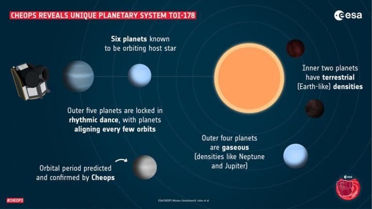 """Ruimtetelescoop onthult uniek planetair systeem: """"Een ritmische dans"""""""