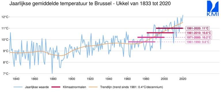 Zo hard is het klimaat in ons land veranderd op een paar decennia: 13 vorstdagen minder per jaar, 3 tropische dagen meer