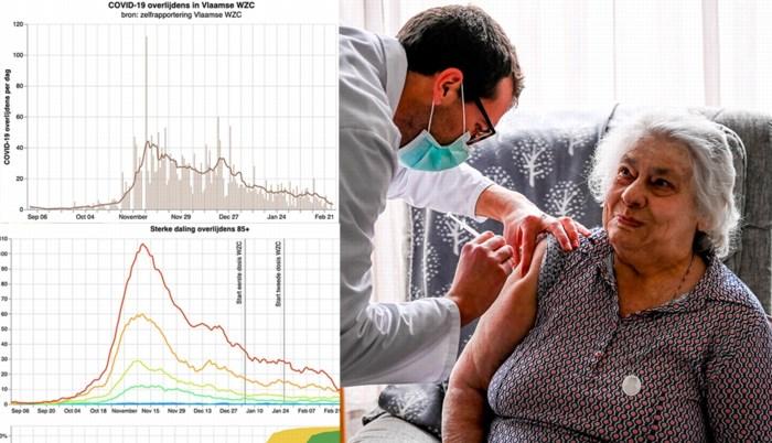 Spectaculaire cijfers in woon-zorgcentra: werkt het vaccin zo goed of is er een andere reden?