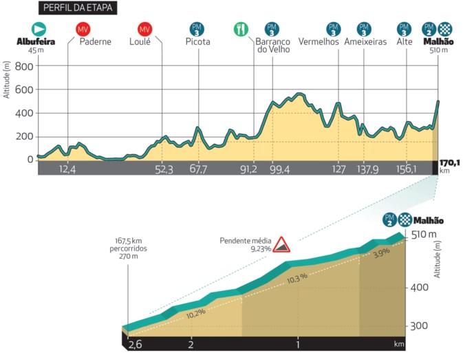 Organisatie Ronde van de Algarve onthult parcours: wie volgt Remco Evenepoel op?